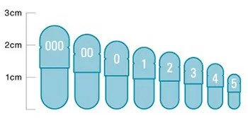 image of different sizes of pills